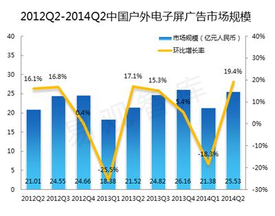 2014年二季度中国户外电子屏广告达25.53亿