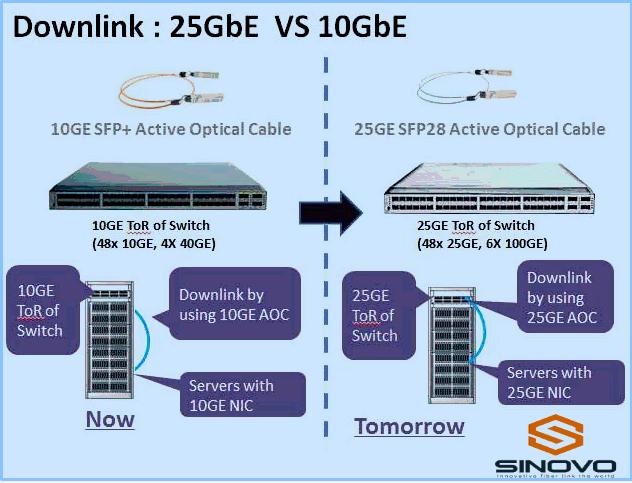 Sinovo Telecom 25GE y el Centro de Datos 100GE